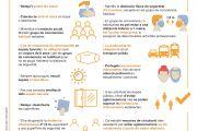 Catalunya entra en fase de 'Nova Realitat': consulta'n aquí les noves mesures